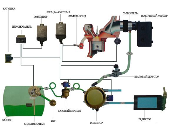 Комплект установки ГБО 2