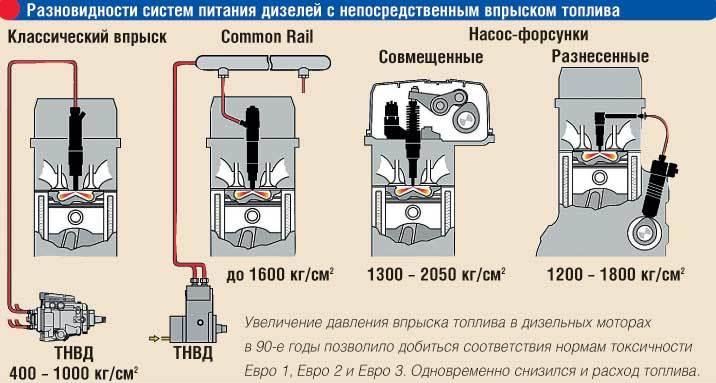 Как работают газовые форсунки