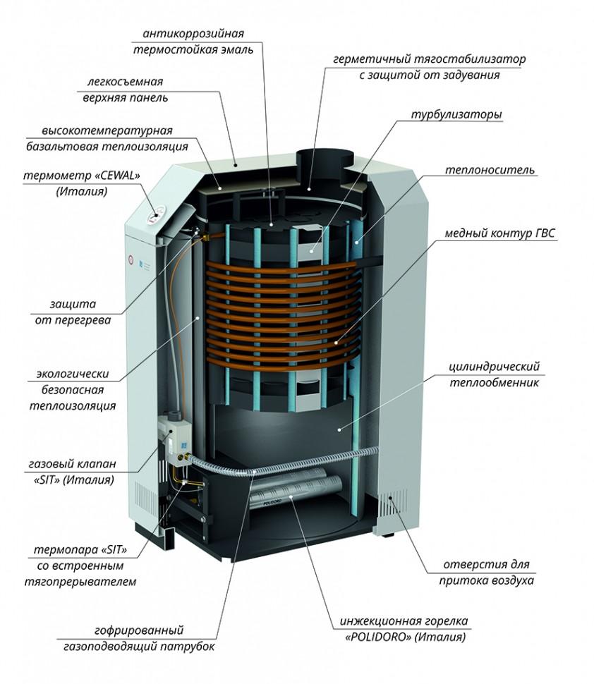Устройство стального газового котла Лемакс