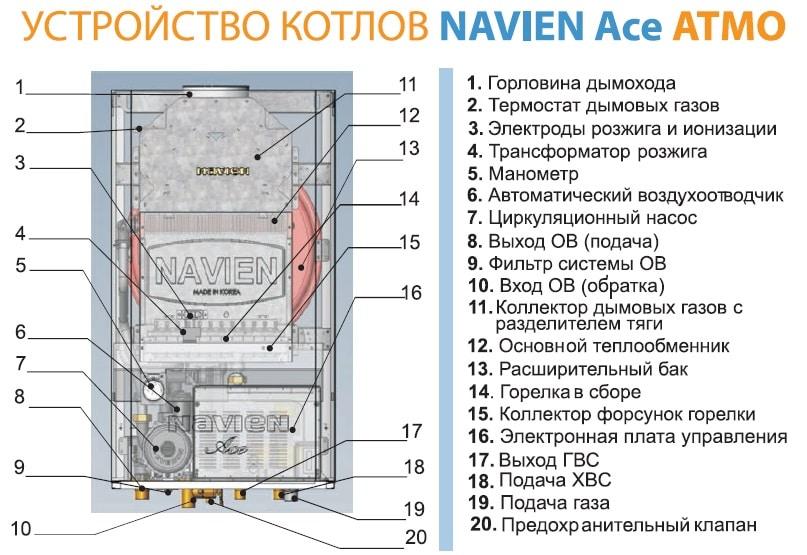 Устройство газового двухконтурного котла Навьен