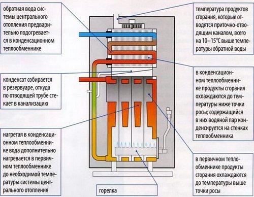 Как работает конденсационный газовый котел