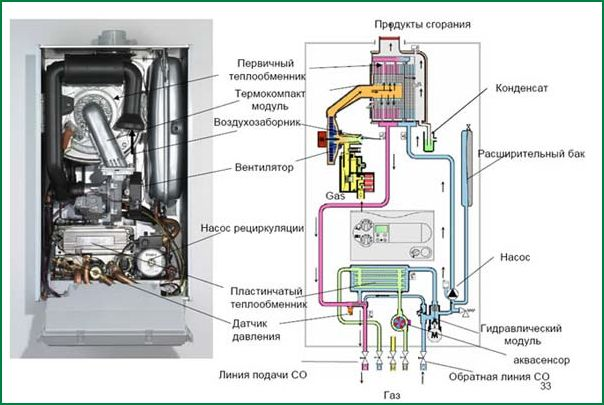 Что делать, если не загорается газовая горелка