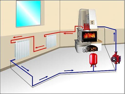 Особенности газовой системы отопления