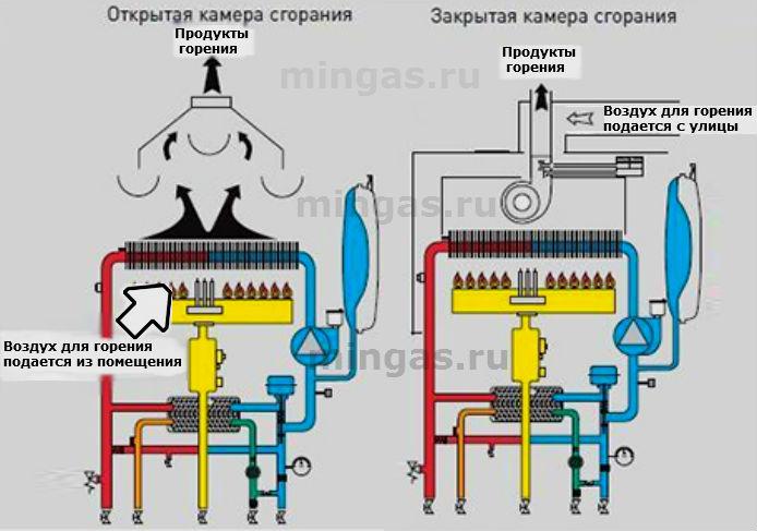 Как работает газовый напольный котел с закрытой камерой сгорания