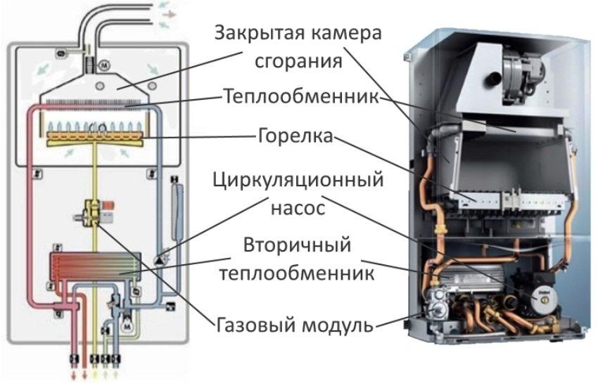 Технические характеристики напольных котлов