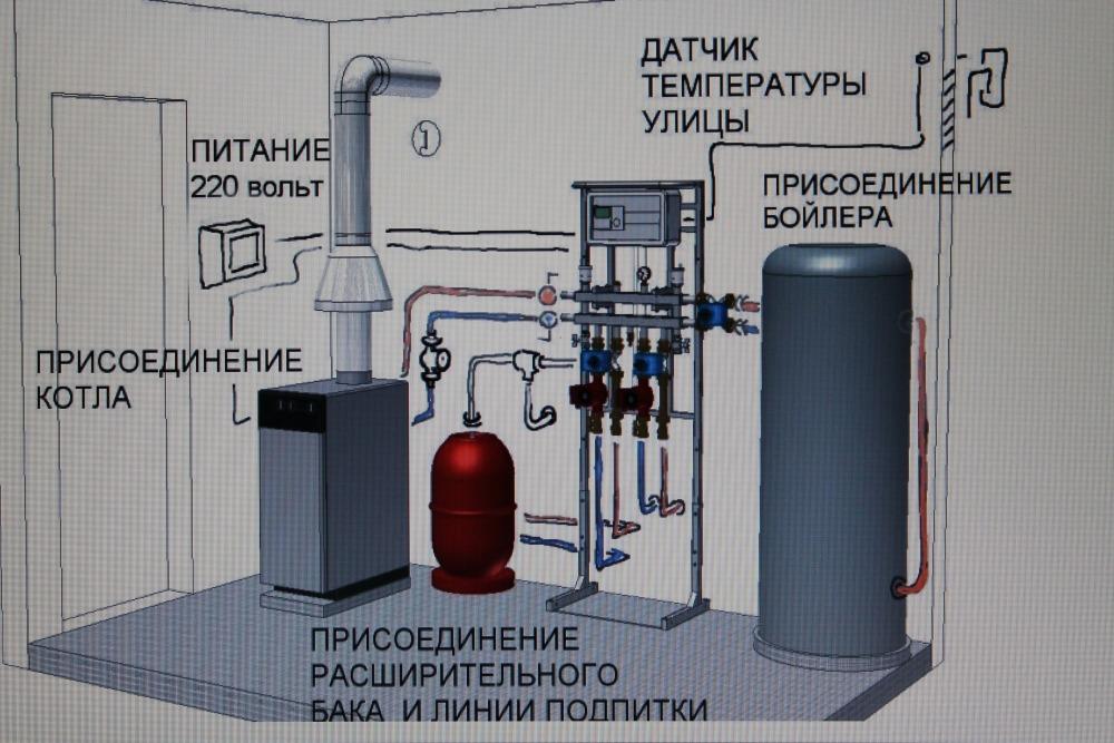 Требования к установке газовых котлов