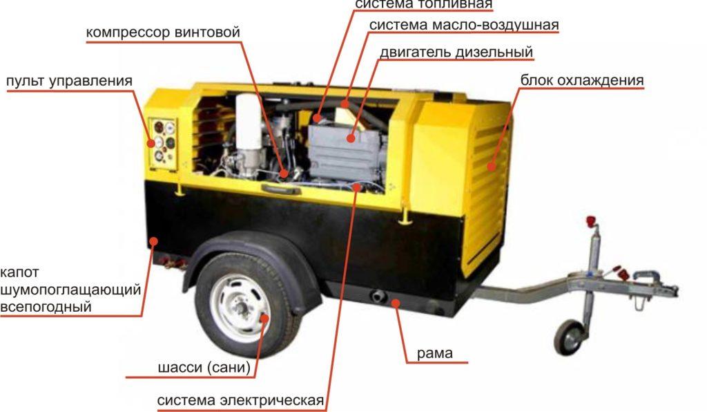 Особенности применения передвижных компрессоров и их разновидность.