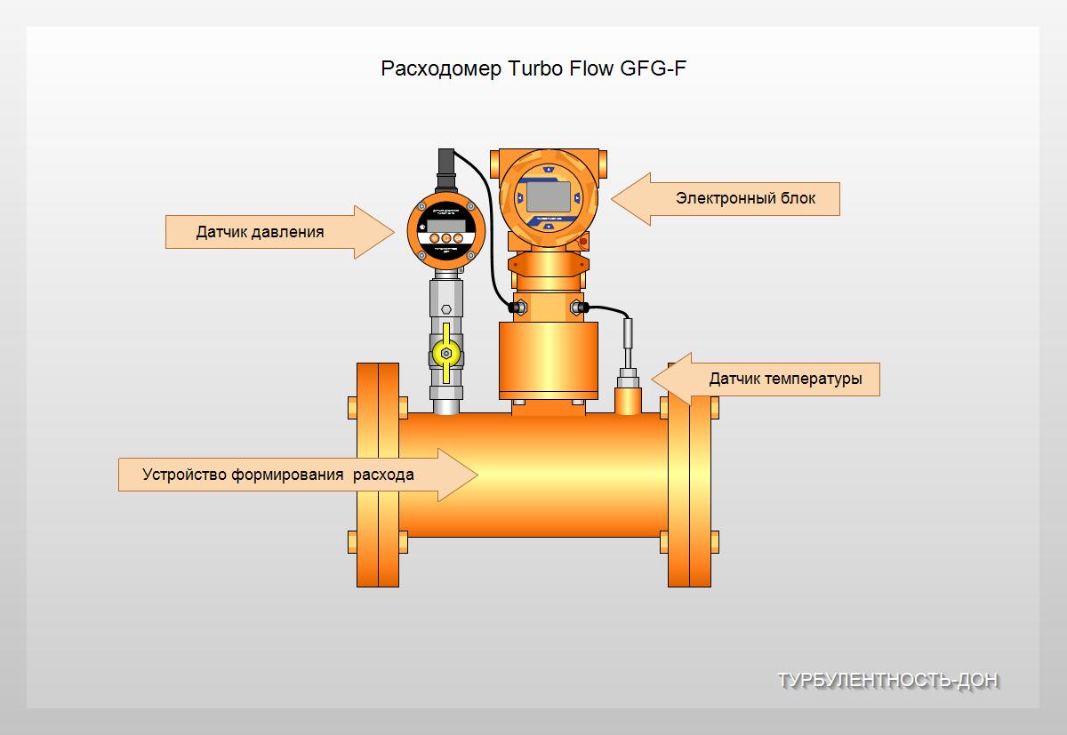 О расходомерах газа: что нужно знать