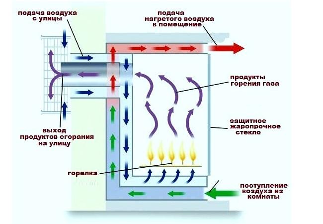 принцип работы газового камина
