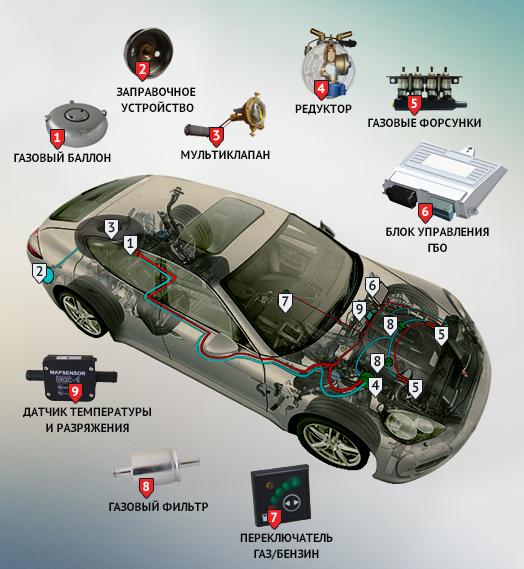 компоненты ГБО 6 в машине