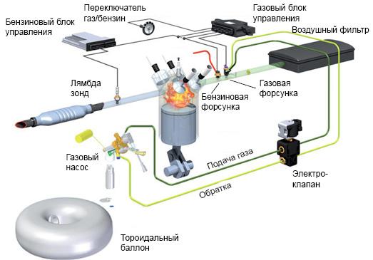 Схема установки ГБО 5