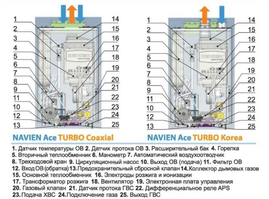 Преимущества газовых котлов Навьен