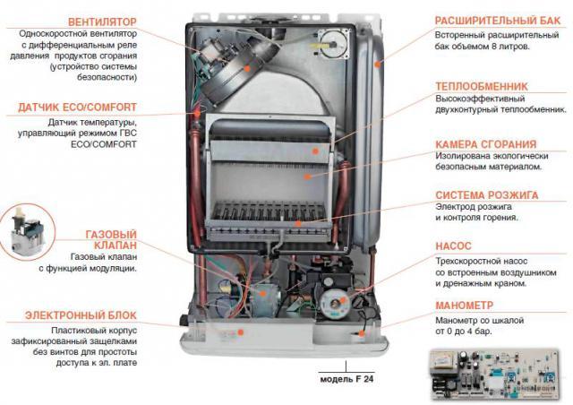Основные характеристики одноконтурного газового котла
