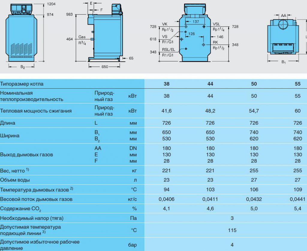 Техническая характеристика газовых котлов
