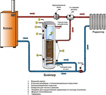 Особенности монтажа газового котла