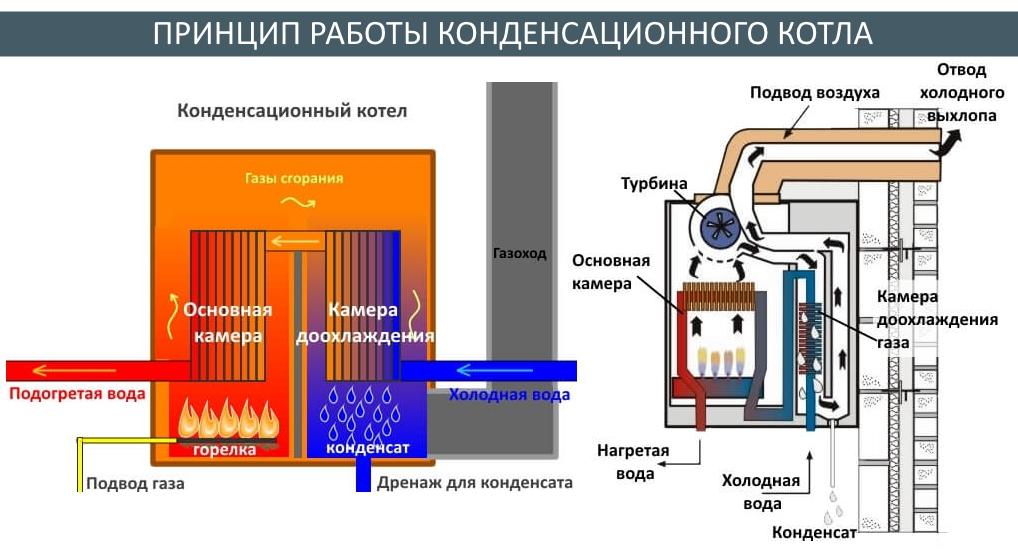 Принцип работы напольного газового котла