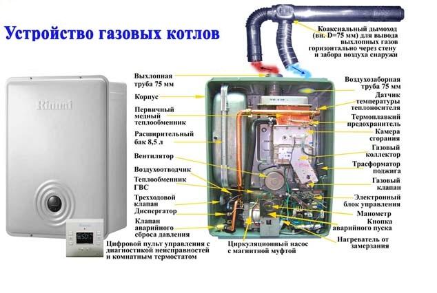 Как устроен напольный газовый котел