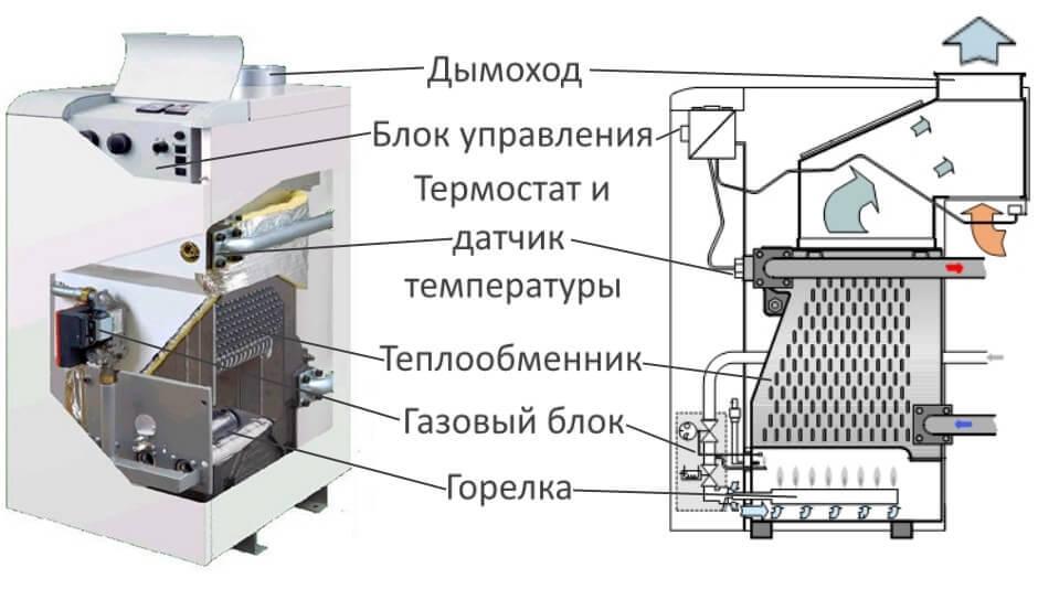 Технические характеристики котлов Протерм